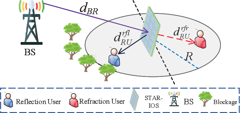 Figure 1 for STAR-IOS Aided NOMA Networks: Channel Model Approximation and Performance Analysis