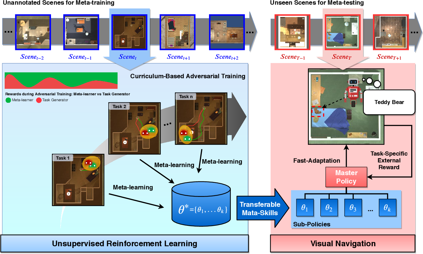 Figure 1 for Unsupervised Reinforcement Learning of Transferable Meta-Skills for Embodied Navigation