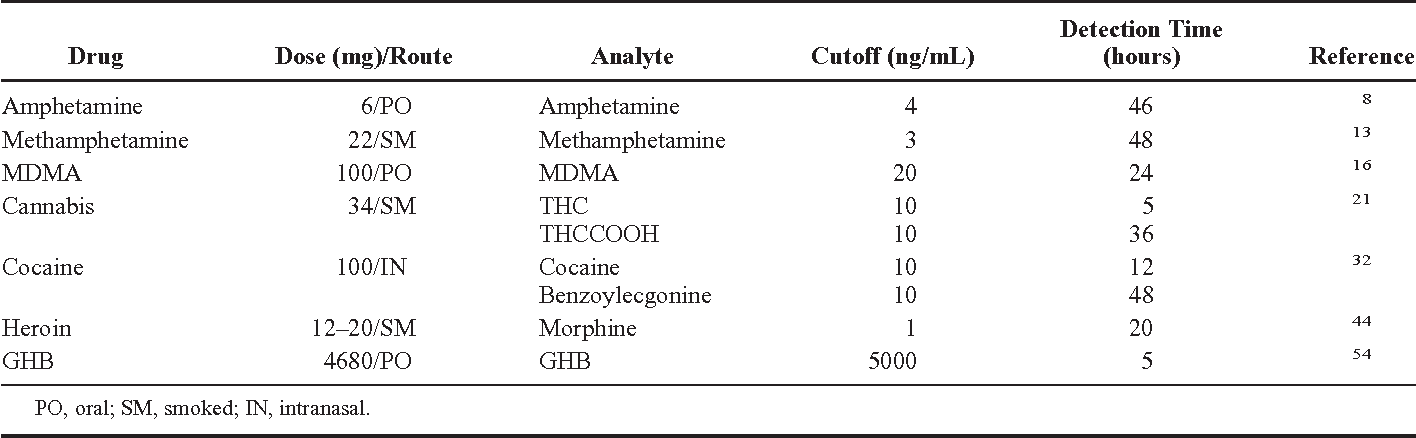 Table 1 from Detection times of drugs of abuse in blood, urine, and