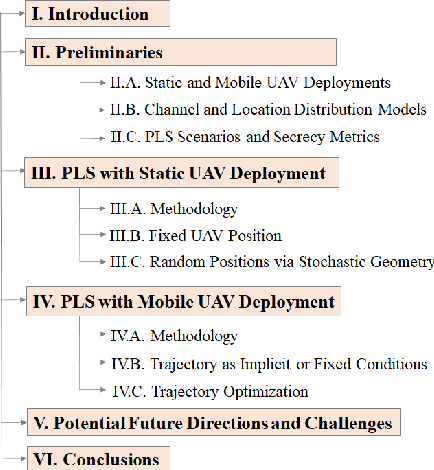 Figure 1 for Physical Layer Security for UAV Communications in 5G and Beyond Networks