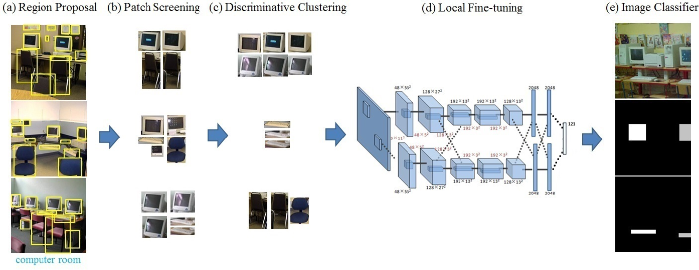 Figure 1 for Harvesting Discriminative Meta Objects with Deep CNN Features for Scene Classification