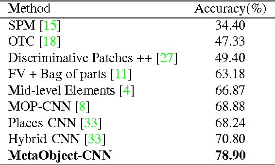 Figure 2 for Harvesting Discriminative Meta Objects with Deep CNN Features for Scene Classification