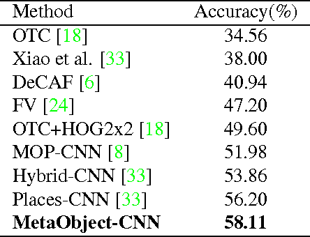 Figure 4 for Harvesting Discriminative Meta Objects with Deep CNN Features for Scene Classification