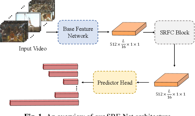Figure 1 for SRF-Net: Selective Receptive Field Network for Anchor-Free Temporal Action Detection