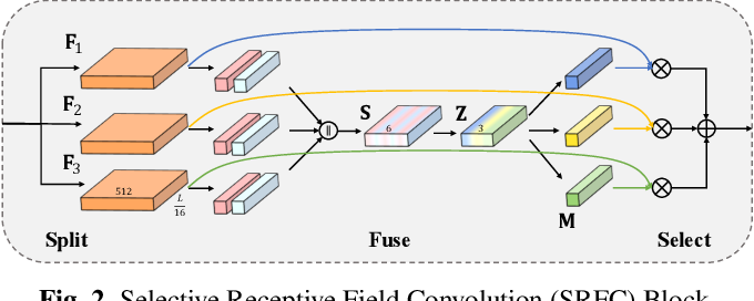 Figure 3 for SRF-Net: Selective Receptive Field Network for Anchor-Free Temporal Action Detection