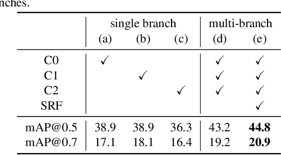 Figure 2 for SRF-Net: Selective Receptive Field Network for Anchor-Free Temporal Action Detection