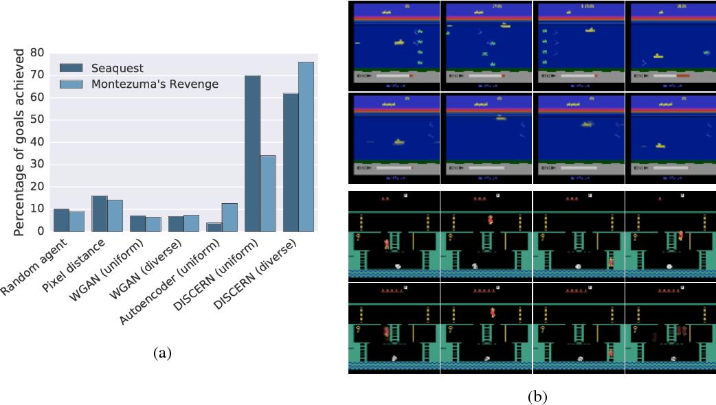 Figure 1 for Unsupervised Control Through Non-Parametric Discriminative Rewards