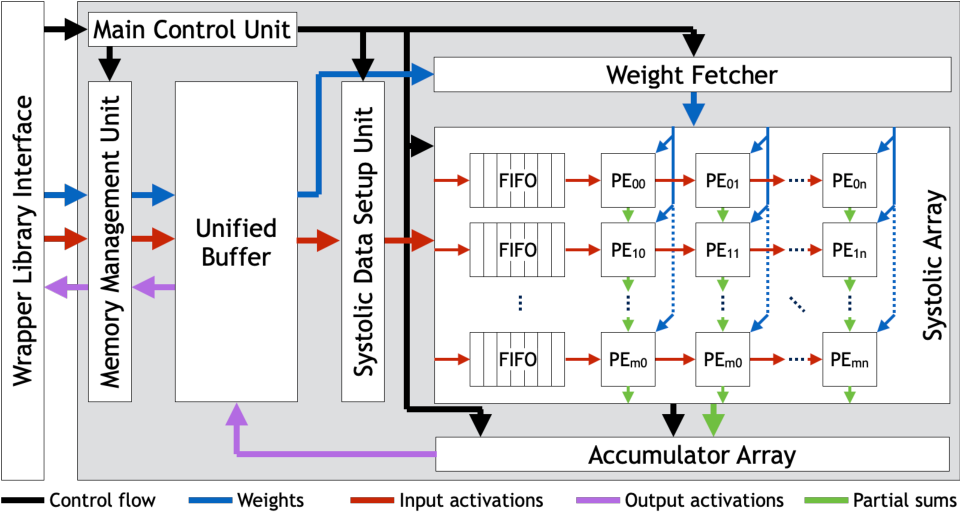 Figure 1 for On the Difficulty of Designing Processor Arrays for Deep Neural Networks
