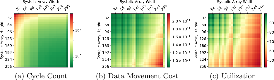 Figure 2 for On the Difficulty of Designing Processor Arrays for Deep Neural Networks