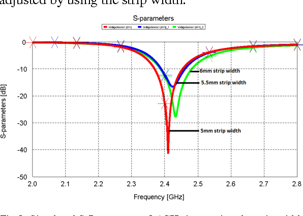 Figure 3 from Slot Microstrip Antenna for 2   4 GHz RFID