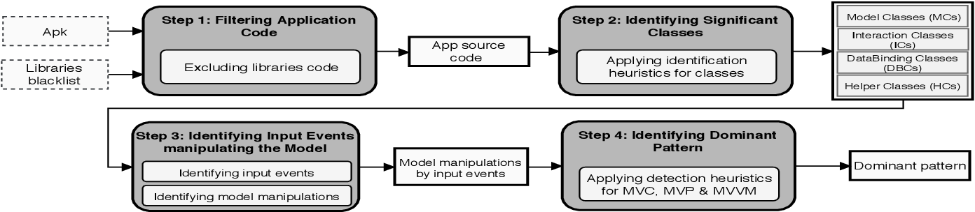 An exploratory study of MVC-based architectural patterns in