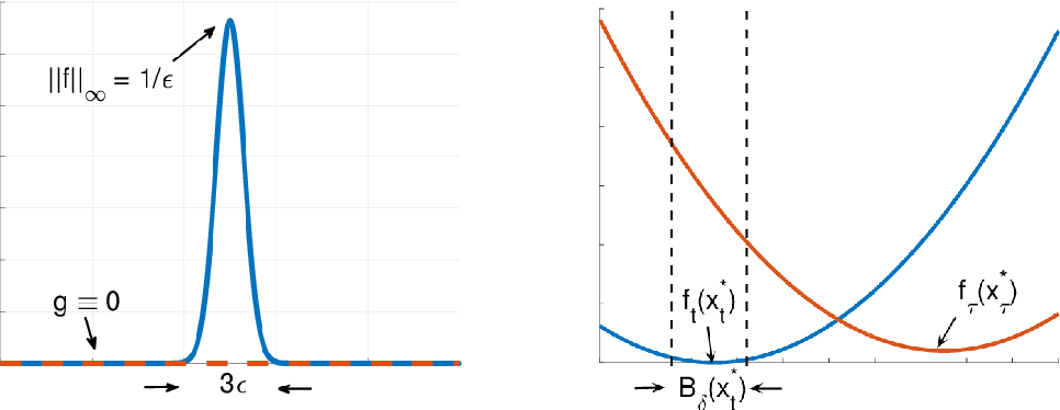 Figure 1 for Non-stationary Stochastic Optimization under $L_{p,q}$-Variation Measures
