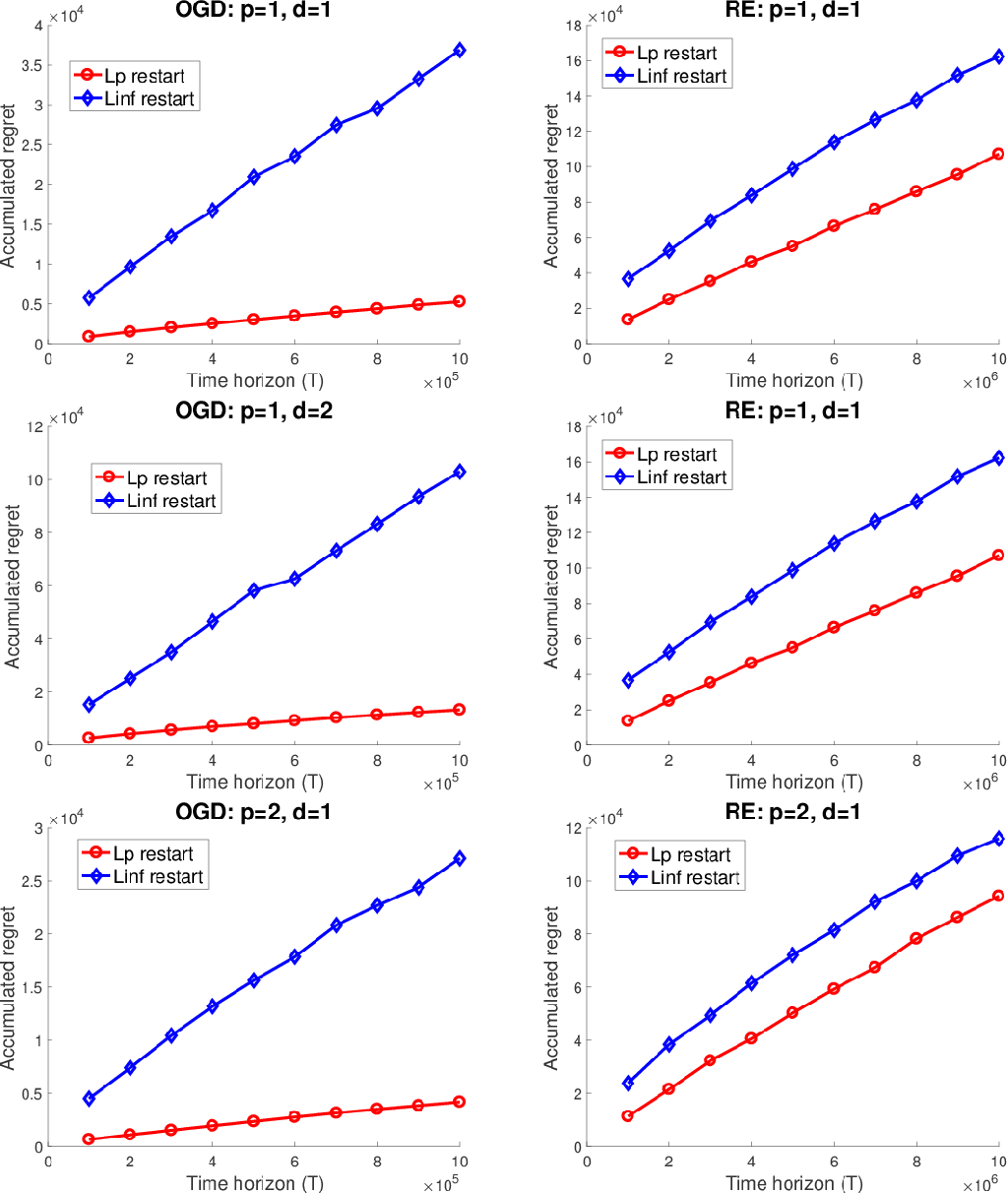 Figure 2 for Non-stationary Stochastic Optimization under $L_{p,q}$-Variation Measures