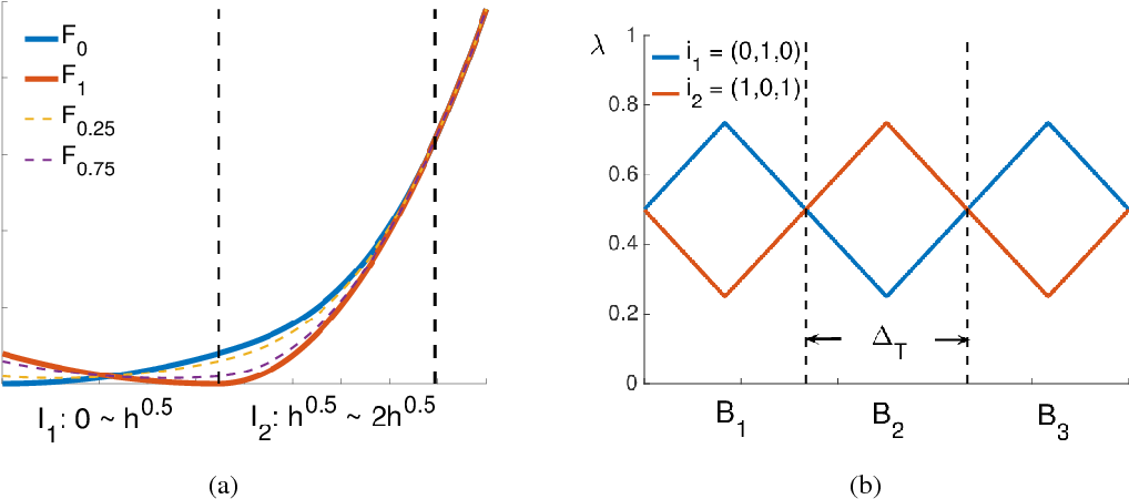 Figure 3 for Non-stationary Stochastic Optimization under $L_{p,q}$-Variation Measures