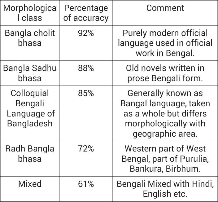 Table I from Automatic extraction of Bengali root verbs using