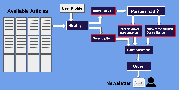 Figure 2 for Toward the Next Generation of News Recommender Systems