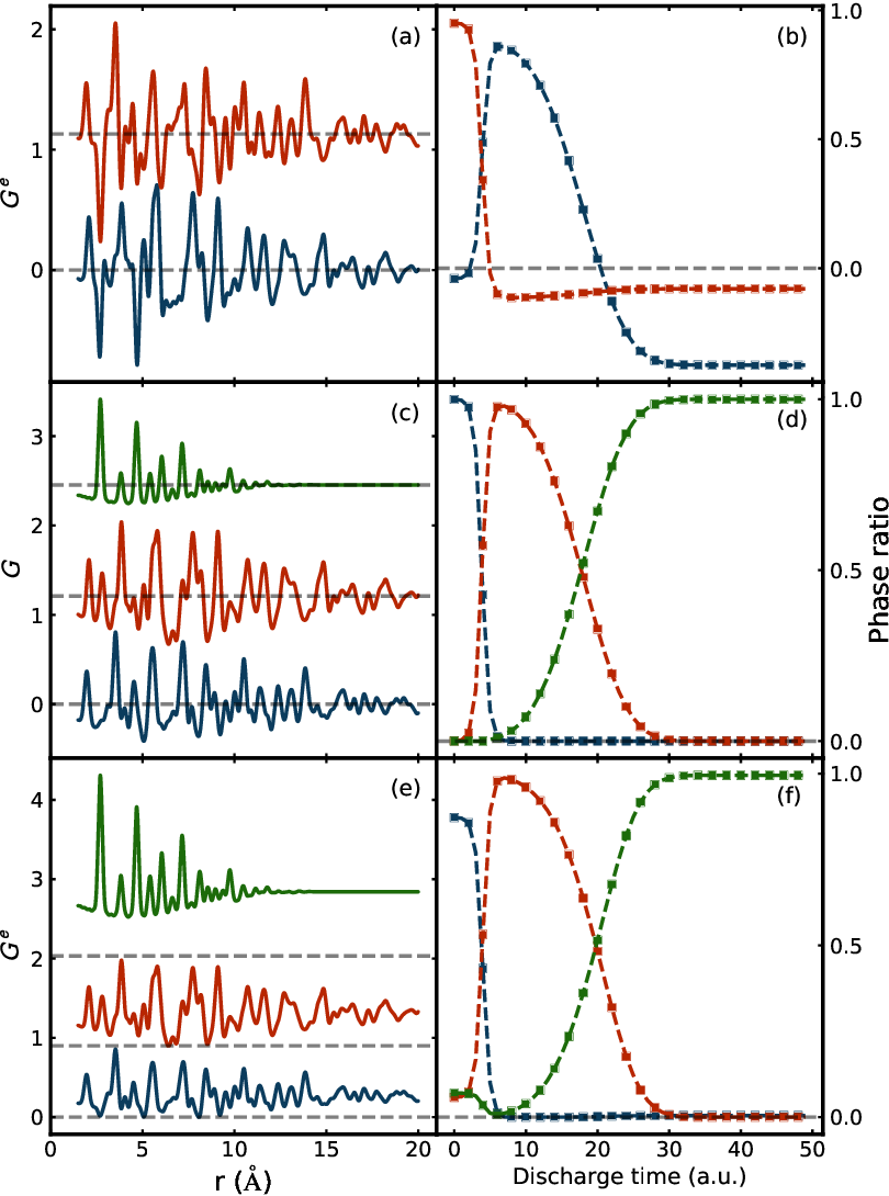 Figure 1 for Validation of non-negative matrix factorization for assessment of atomic pair-distribution function (PDF) data in a real-time streaming context