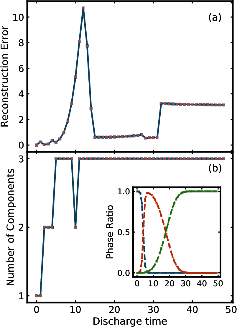 Figure 4 for Validation of non-negative matrix factorization for assessment of atomic pair-distribution function (PDF) data in a real-time streaming context