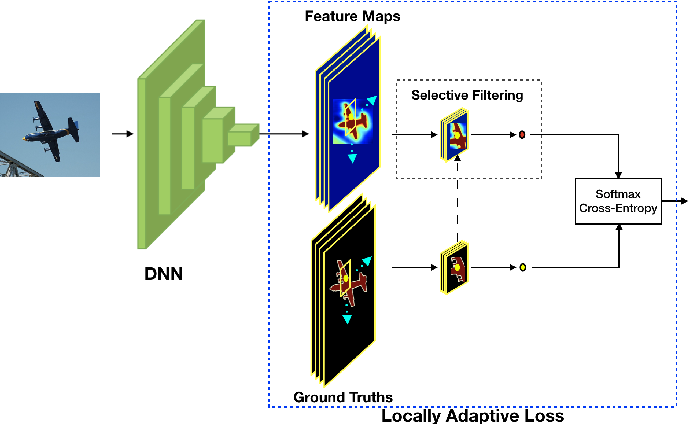 Figure 1 for Locally Adaptive Learning Loss for Semantic Image Segmentation