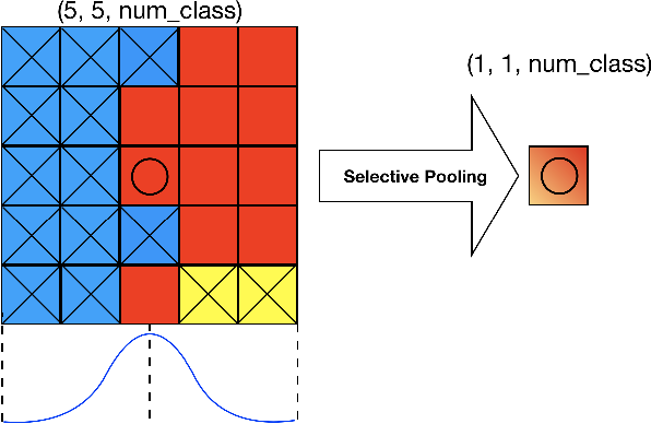 Figure 3 for Locally Adaptive Learning Loss for Semantic Image Segmentation