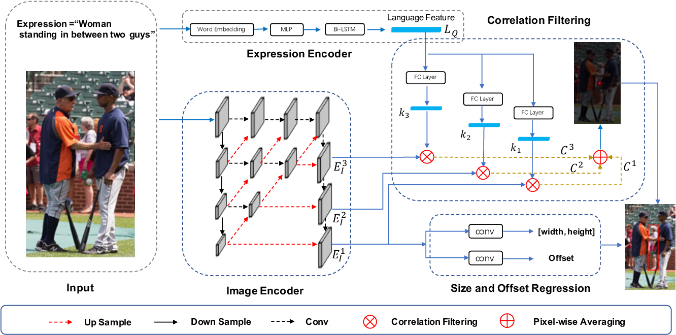 Figure 3 for A Real-Time Cross-modality Correlation Filtering Method for Referring Expression Comprehension