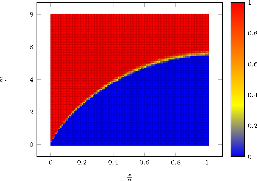 Figure 1 for Sharp Time--Data Tradeoffs for Linear Inverse Problems