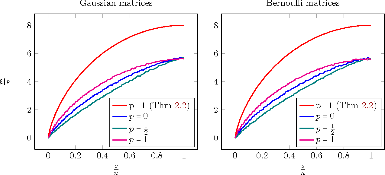 Figure 2 for Sharp Time--Data Tradeoffs for Linear Inverse Problems