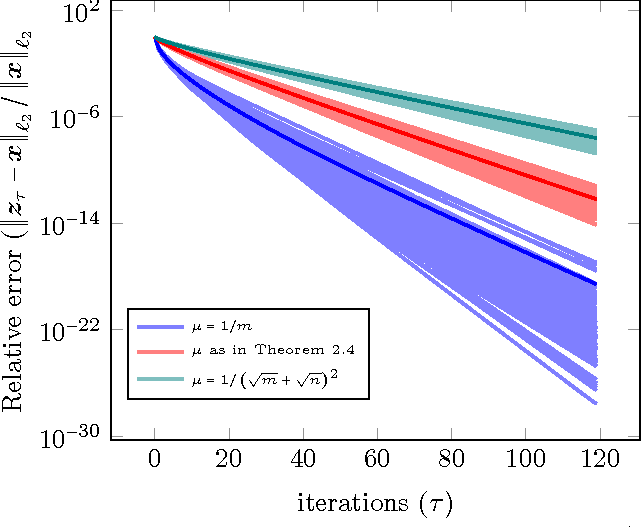 Figure 3 for Sharp Time--Data Tradeoffs for Linear Inverse Problems