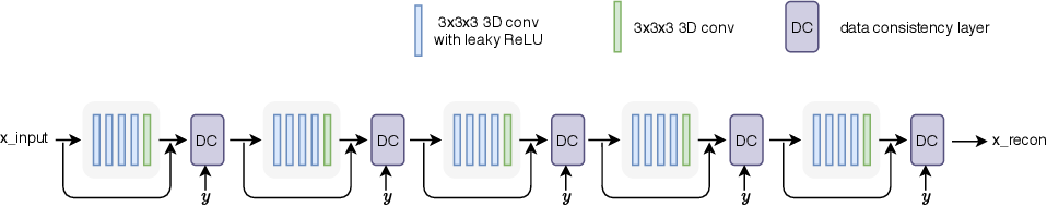 Figure 1 for Accelerating 3D MULTIPLEX MRI Reconstruction with Deep Learning