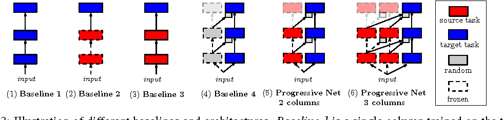 Figure 4 for Progressive Neural Networks