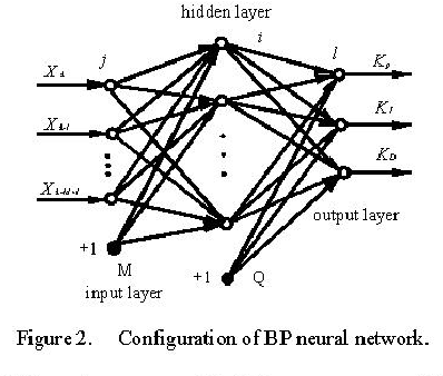 Study Of Neural Network Pid Control In Variable Frequency Air