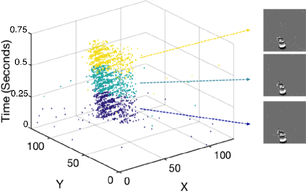 Figure 1 for Spatiotemporal Feature Learning for Event-Based Vision