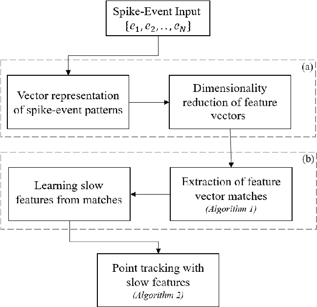 Figure 2 for Spatiotemporal Feature Learning for Event-Based Vision