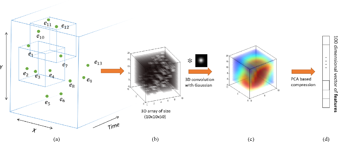 Figure 3 for Spatiotemporal Feature Learning for Event-Based Vision
