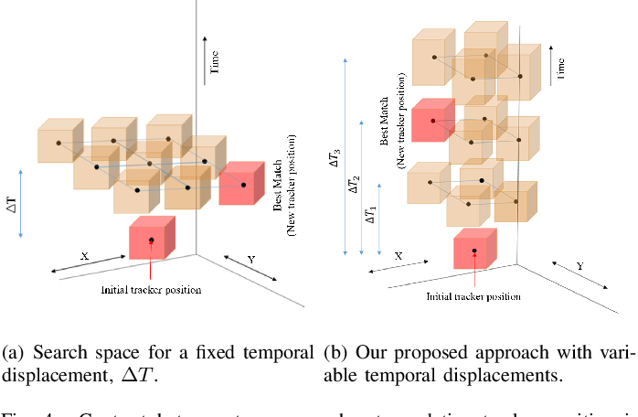 Figure 4 for Spatiotemporal Feature Learning for Event-Based Vision