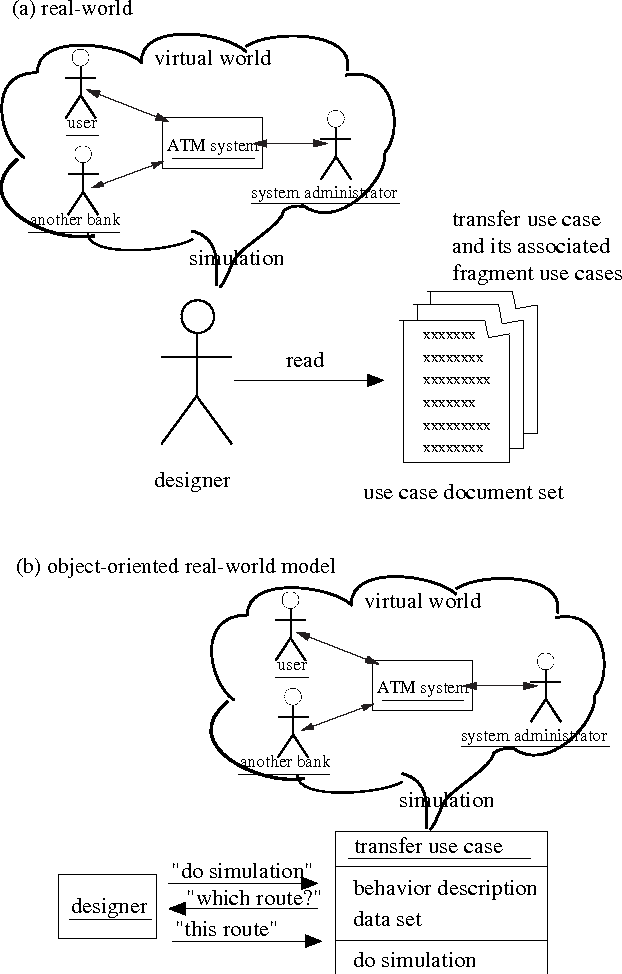Figure 2 From On Uml2 0s Abandonment Of The Actors Call Use Cases