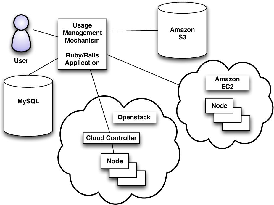 Policy Based Information Sharing Using Software Defined Networking