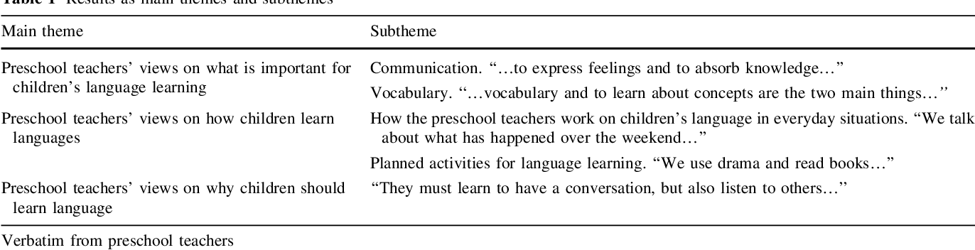 Preschool as an Arena for Developing Teacher Knowledge