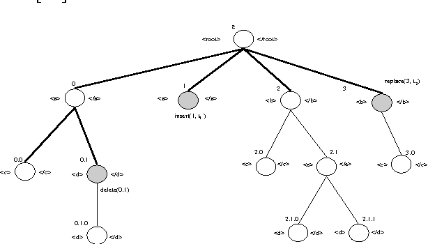 Figure 3 from efficient constraint validation for updated xml figure 3 xml tree and update operations ccuart Gallery