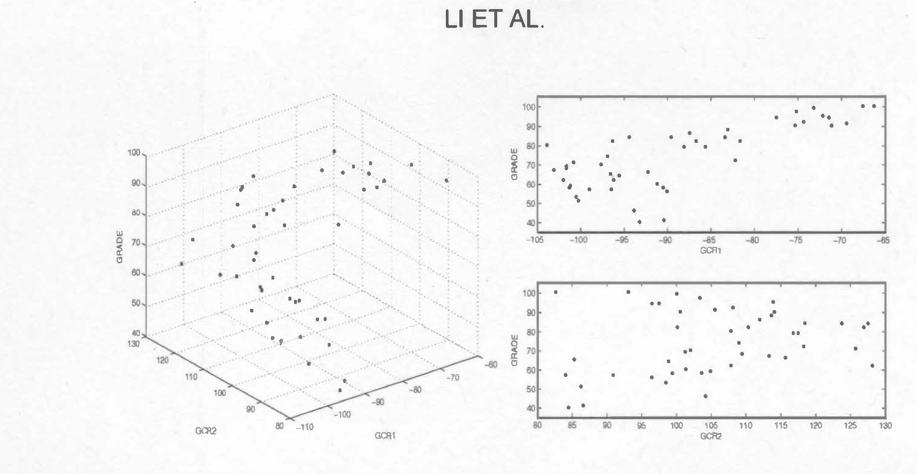Figure 4 for Linear Contour Learning: A Method for Supervised Dimension Reduction