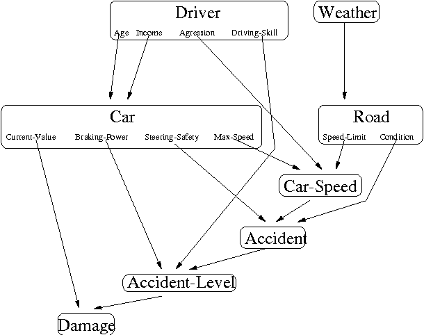 Figure 5 From Contextual Weak Independence In Bayesian Networks