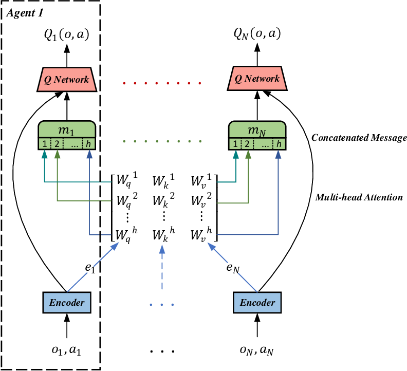Figure 1 for Attention-based Fault-tolerant Approach for Multi-agent Reinforcement Learning Systems