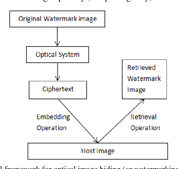Figure 1 for Review on Optical Image Hiding and Watermarking Techniques