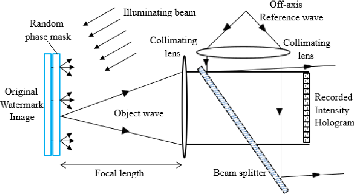 Figure 4 for Review on Optical Image Hiding and Watermarking Techniques