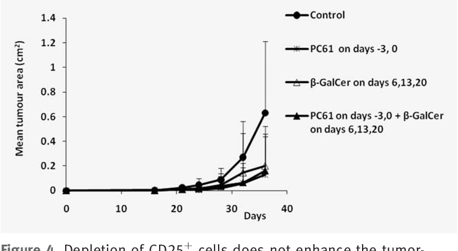 Figure 4. Depletion of CD25þ cells does not enhance the tumorinhibitory effect of b-GalCer(C12). Tumor cells were transplanted on day 0 and treated with b-GalCer, anti CD25-mAb or their