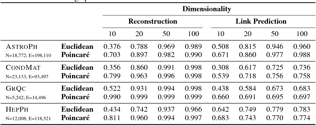 Figure 4 for Poincaré Embeddings for Learning Hierarchical Representations