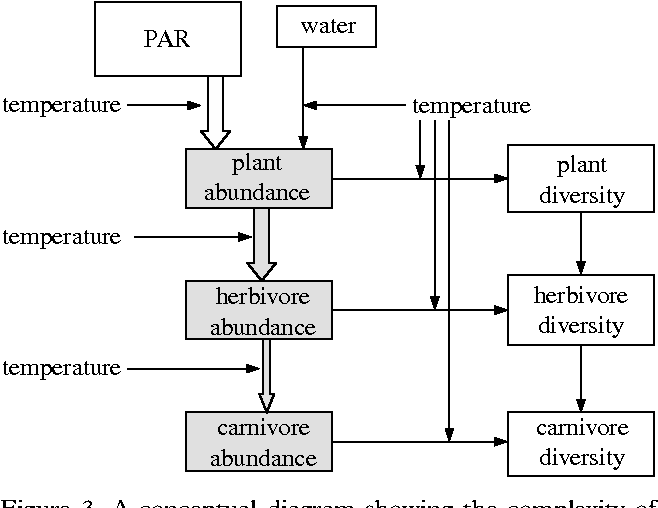 Figure 3 From Climate Energy And Diversity Semantic Scholar