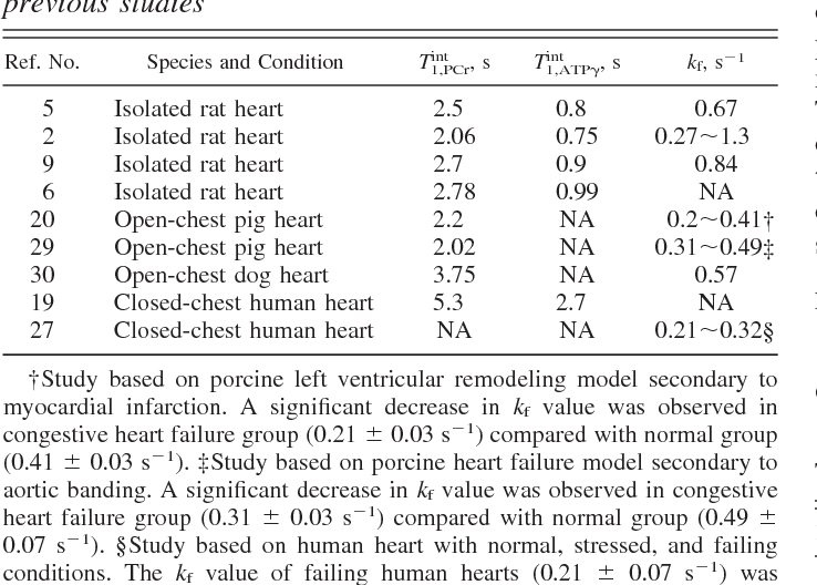 Table 4. CK kinetic measurements reported from previous studies
