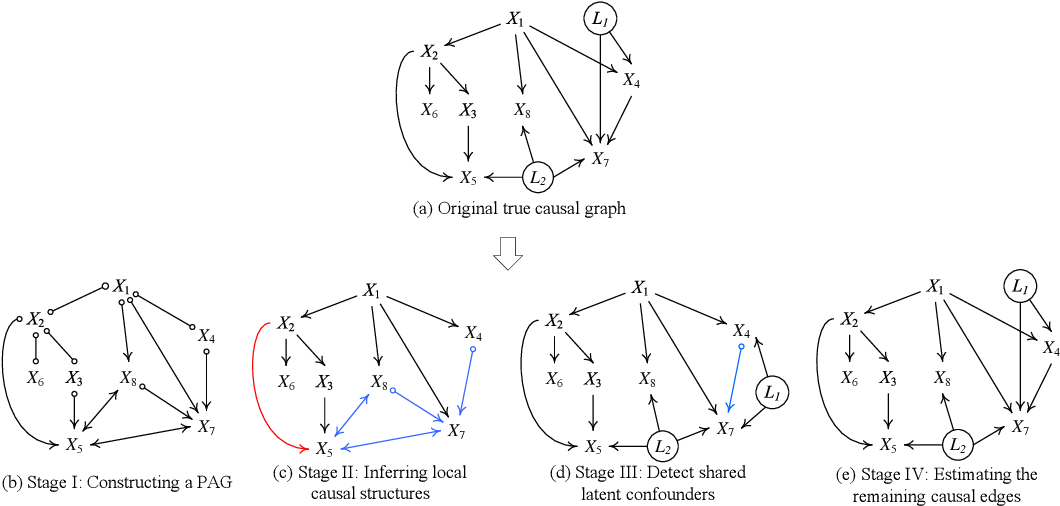 Figure 3 for FRITL: A Hybrid Method for Causal Discovery in the Presence of Latent Confounders