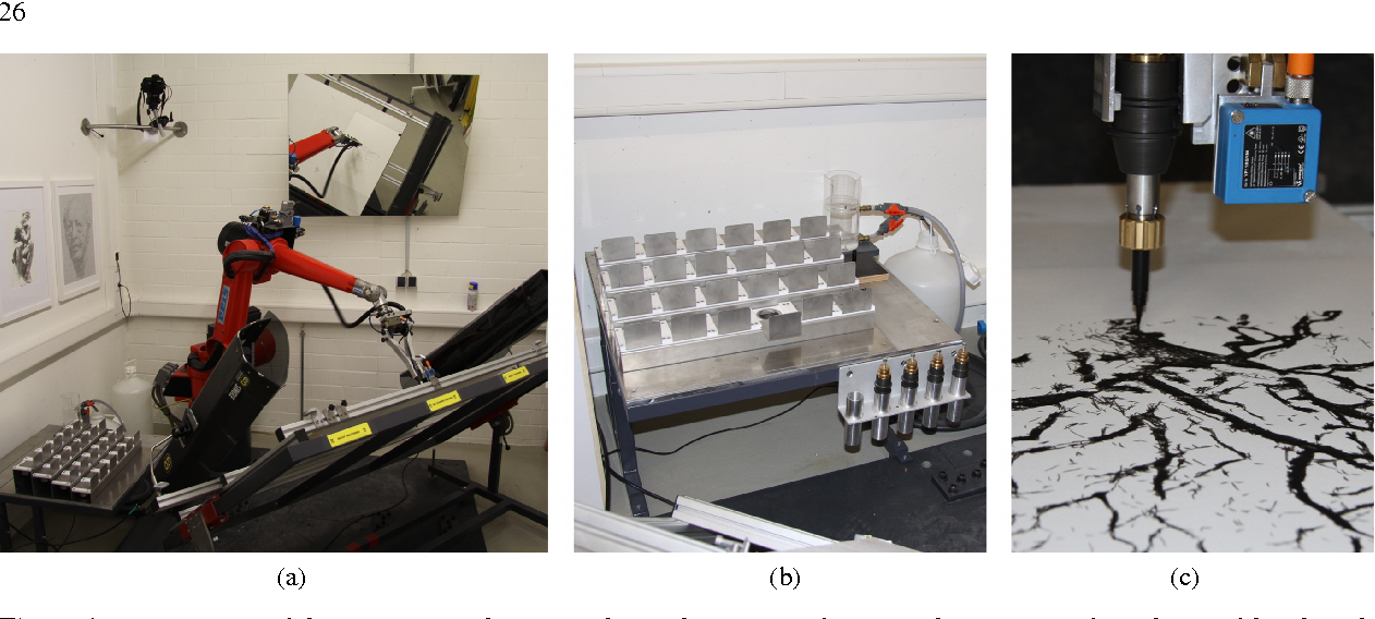 Figure 1: System setup of the painting machine: a) robot with canvas and camera; b) repository for colors and brush tools (front row), in the back brush washing facility; c) brush tool and distance sensor.